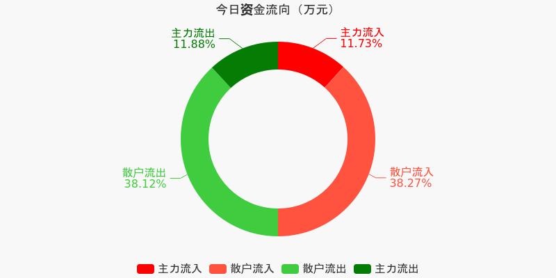 中国医药:主力资金连续11天净流出累计2.48亿元(12-04)图1
