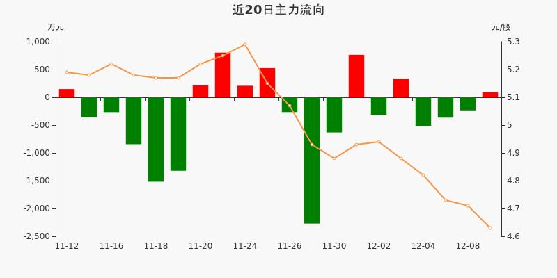 四川路桥:主力资金净流入90.17万元,净占比0.94%(12-09)图3