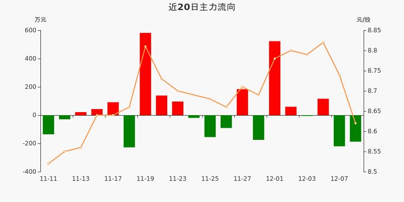 黄山旅游:主力资金净流出187.62万元,净占比-11.11%(12-08)图3