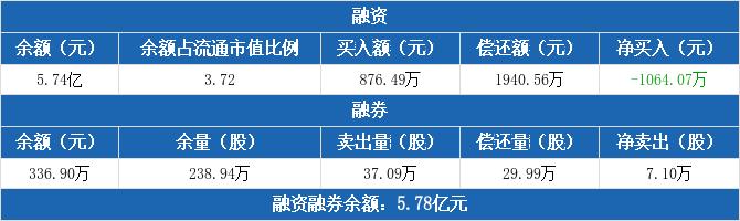 山东钢铁:连续5日融资净偿还累计4246.17万元(12-09)