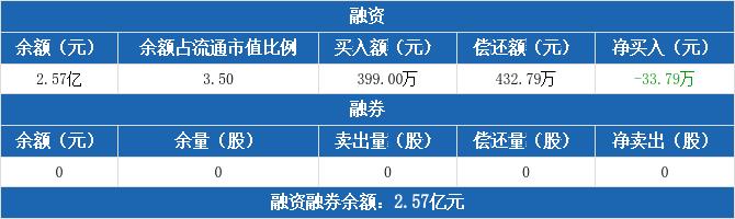 福建高速:融资净偿还33.79万元,融资余额2.57亿元(12-09)