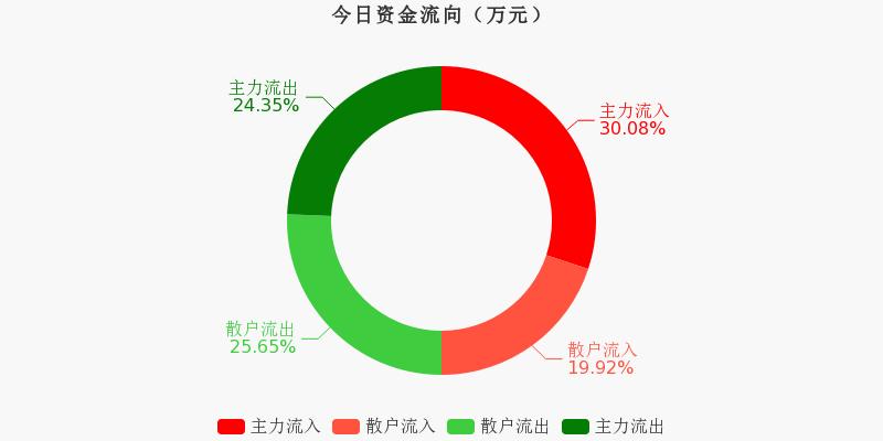 民生银行:主力资金净流入7284.05万元,净占比11.32%(11-23)图1
