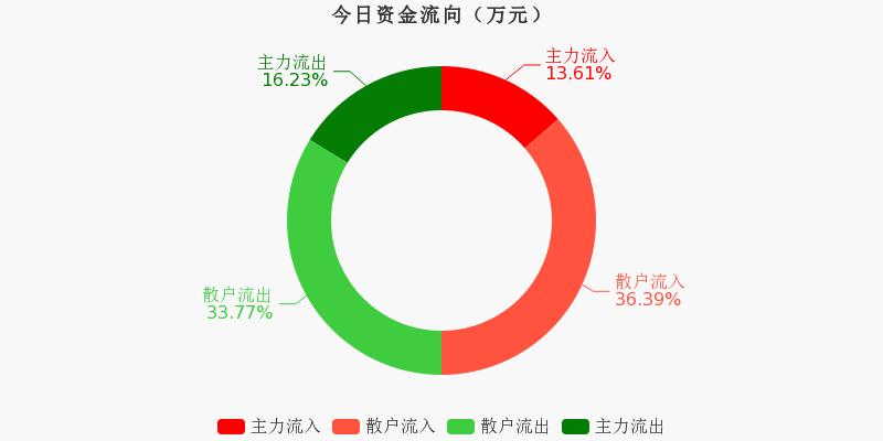 华能国际:主力资金净流出1265.1万元,净占比-5.20%(12-01)图1