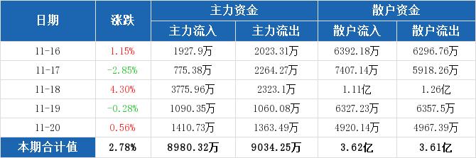歌华有线主力资金连续5周净流出合计1.25亿元