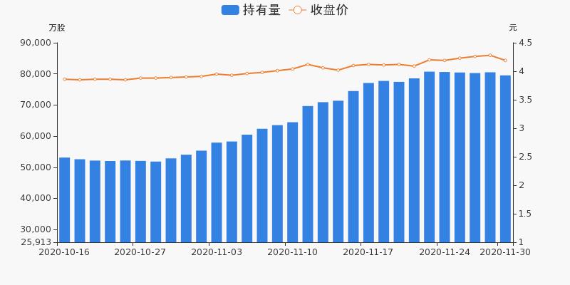 中国石化盘前回顾(11-30)图3