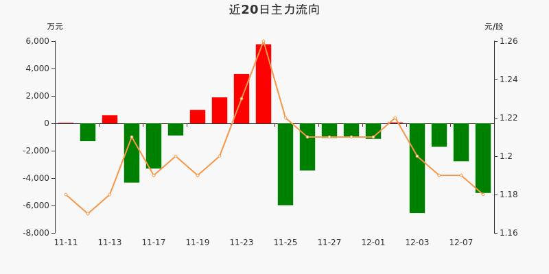 包钢股份:主力资金连续4天净流出累计1.61亿元(12-08)图3