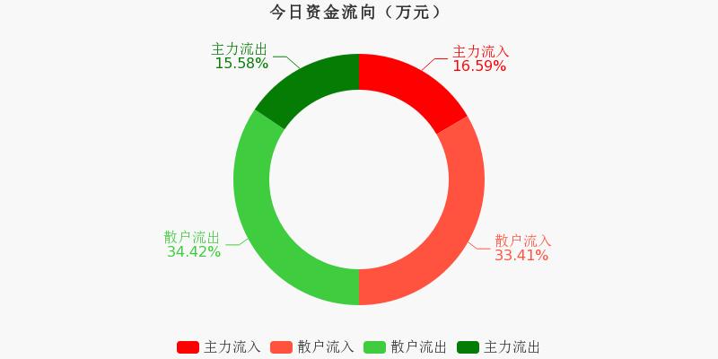 黄山旅游:主力资金净流入59.24万元,净占比2.00%(12-02)图1