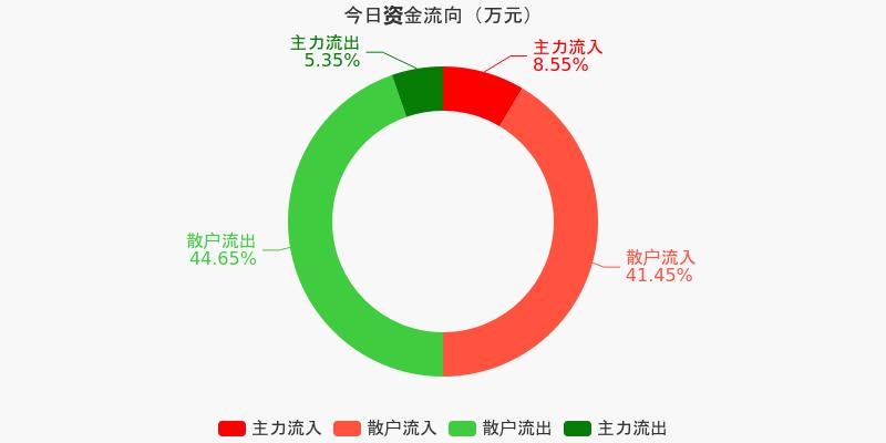 黄山旅游:主力资金净流入115.94万元,净占比6.24%(12-04)图1