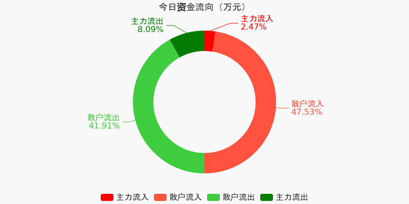 黄山旅游:主力资金净流出187.62万元,净占比-11.11%(12-08)图1