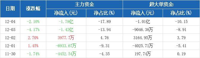 宝钢股份:主力资金净流出1.78亿元,净占比-17.89%(12-04)图2