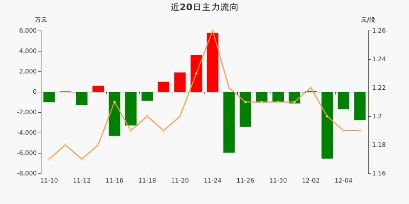 包钢股份:主力资金连续3天净流出累计1.1亿元(12-07)图3