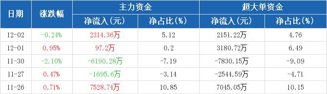中国石化:主力资金净流入2314.36万元,净占比5.12%(12-02)图2