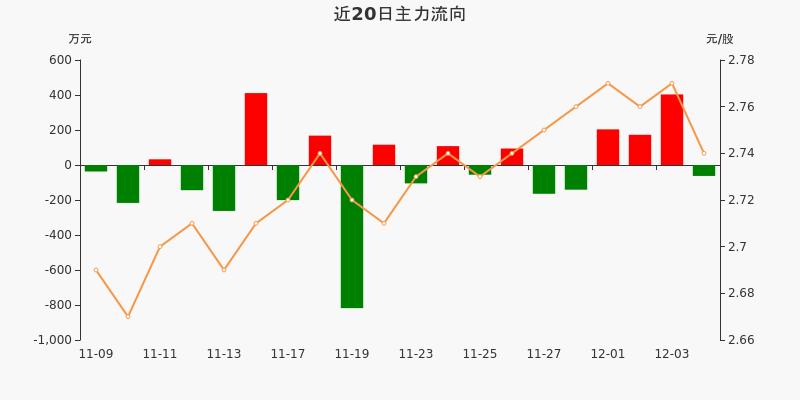 福建高速:主力资金净流出62.41万元,净占比-2.98%(12-04)图3