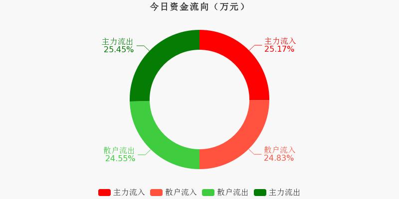 山东钢铁:主力资金连续7天净流出累计6513.67万元(12-01)图1