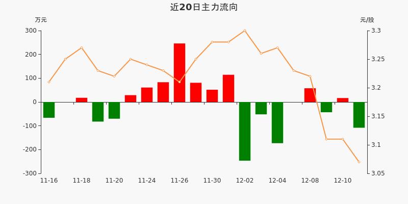 浙江广厦:主力资金净流出108.1万元,净占比-11.25%(12-11)图3