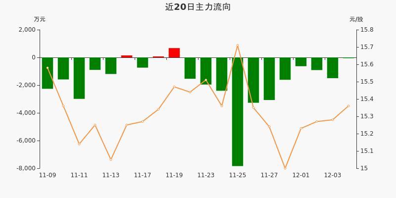 中国医药:主力资金连续11天净流出累计2.48亿元(12-04)图3