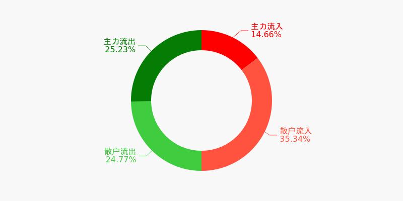 三一重工盘前回顾(12-03)