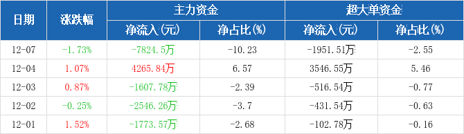 上海机场:主力资金净流出7824.5万元,净占比-10.23%(12-07)图2