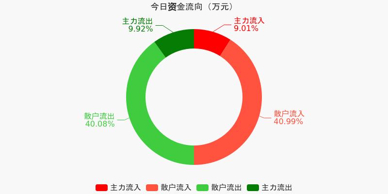 五矿发展:主力资金净流出130.4万元,净占比-1.73%(12-07)图1