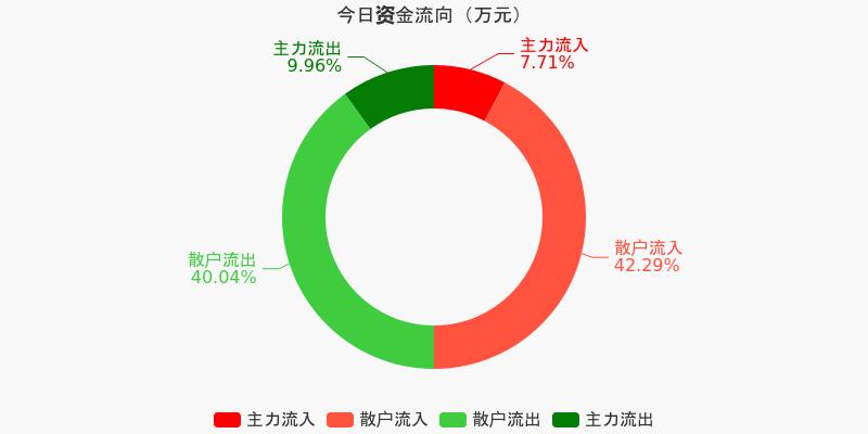 黄山旅游:主力资金连续3天净流出累计493.99万元(12-09)图1