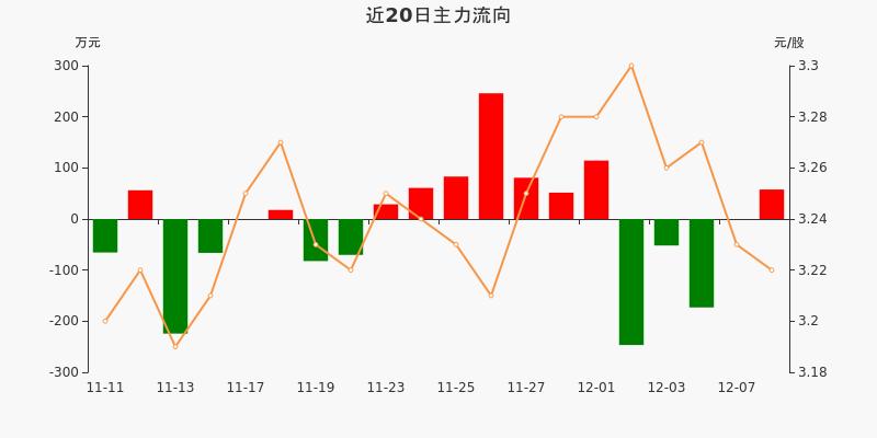 浙江广厦:主力资金净流入57.7万元,净占比8.07%(12-08)图3