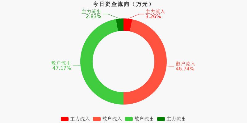 浙江广厦:主力资金净流入22.08万元,净占比0.84%(11-02)图1