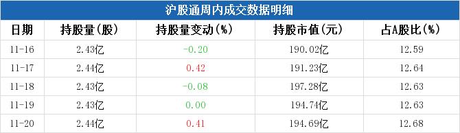 上海机场本周被沪股通增持1.06亿元,周内增持市值居民航机场板块第三