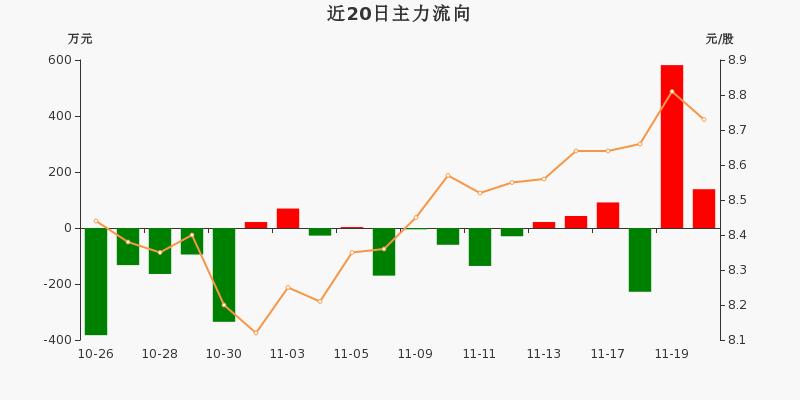 黄山旅游:主力资金净流入138.57万元,净占比5.87%(11-20)图3