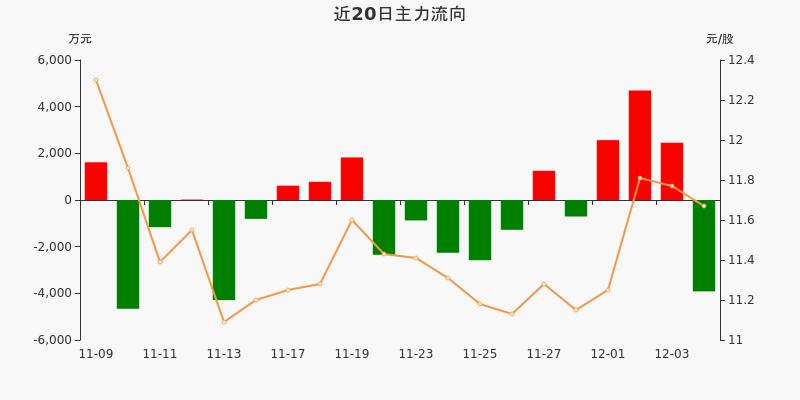 海信视像:主力资金净流出3916.51万元,净占比-13.51%(12-04)图3