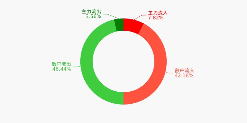 皖通高速盘前回顾(12-04)图1