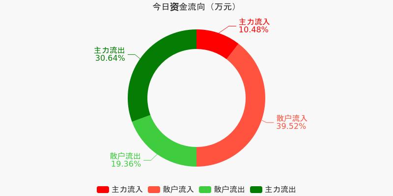 福建高速:主力资金连续3天净流出累计2638.88万元(12-11)图1