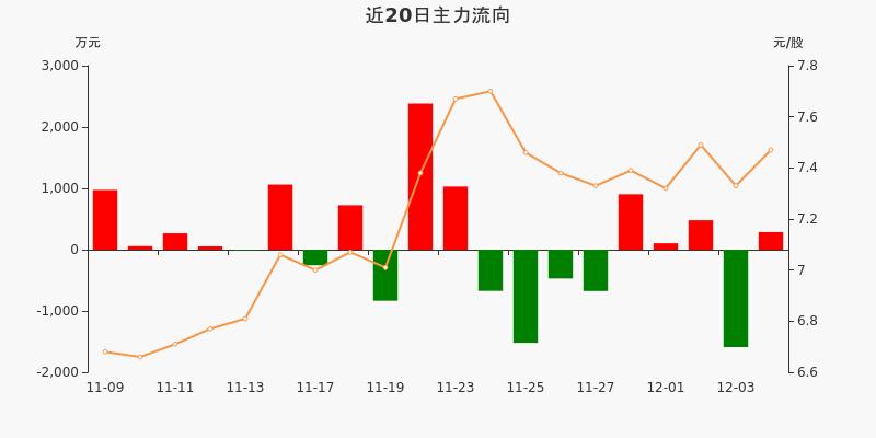 五矿发展:主力资金净流入287.22万元,净占比4.00%(12-04)图3
