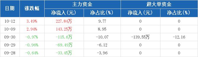 浙江广厦:主力资金净流入227.84万,净占比9.77%(10-12)图2