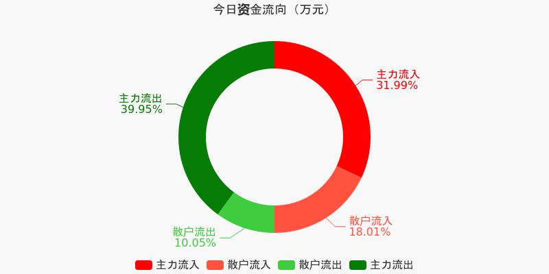 包钢股份:主力资金连续5天净流出累计2亿元(12-09)图1