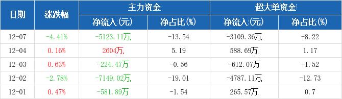 东风汽车:主力资金净流出5123.11万元,净占比-13.54%(12-07)图2