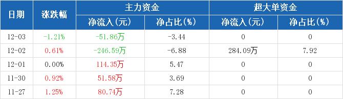 浙江广厦:主力资金净流出51.86万元,净占比-3.44%(12-03)图2