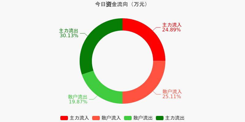 山东钢铁:主力资金净流出1484.37万元,净占比-9.62%(12-11)图1