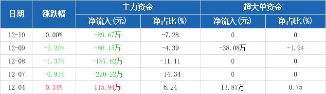 黄山旅游:主力资金连续4天净流出累计583.66万元(12-10)图2