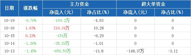 黄山旅游:主力资金净流出100.2万,净占比-4.93%(10-19)图2