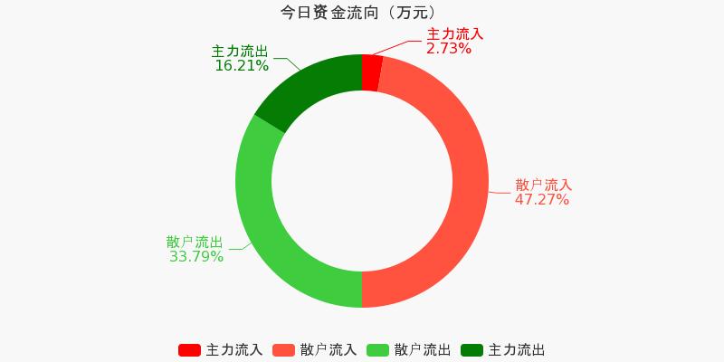 浙江广厦:主力资金净流出376.85万元,净占比-26.63%(11-05)图1
