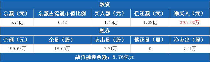 古越龙山:融资余额5.74亿元,创近一年新高(11-19)