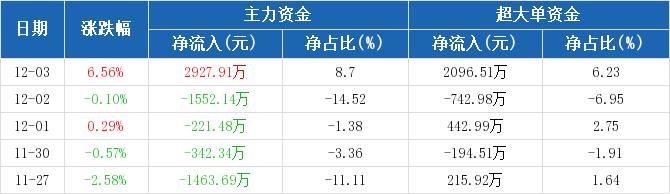 歌华有线:主力资金净流入2927.91万元,净占比8.70%(12-03)图2
