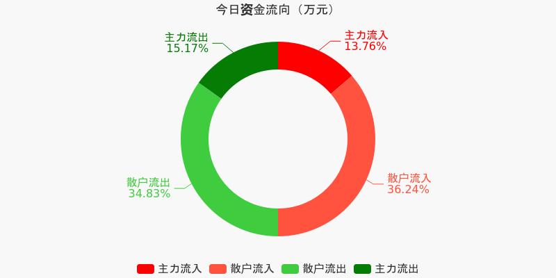 上港集团:主力资金连续6天净流出累计8977.93万元(12-09)图1