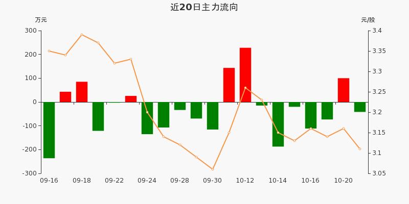 浙江广厦:主力资金净流出41.64万,净占比-5.06%(10-21)图3