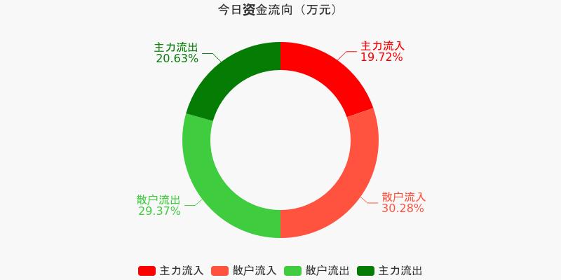 招商银行:主力资金连续5天净流出累计8.17亿元(12-09)图1