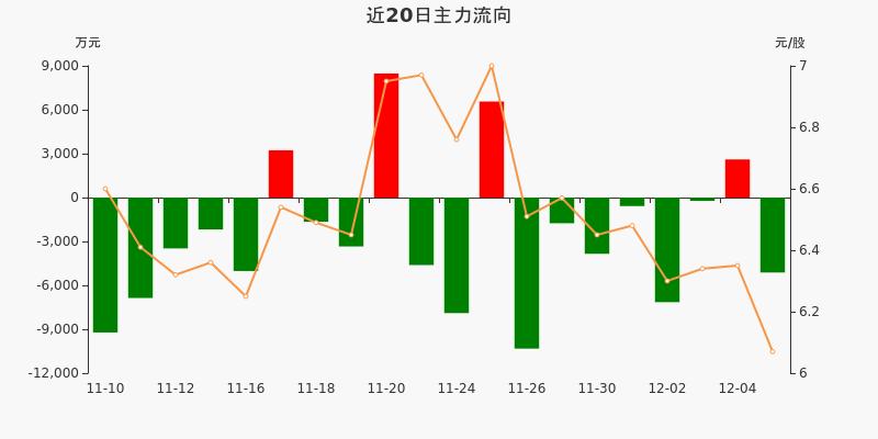 东风汽车:主力资金净流出5123.11万元,净占比-13.54%(12-07)图3