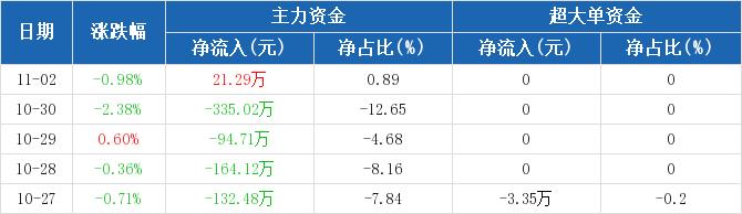 黄山旅游:主力资金净流入21.29万元,净占比0.89%(11-02)图2