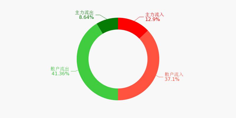 福建高速盘前回顾(12-01)