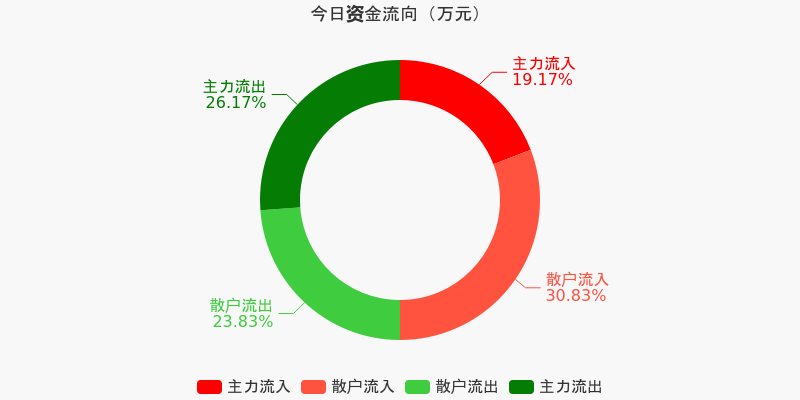宝钢股份:主力资金连续3天净流出累计4.3亿元(12-07)图1
