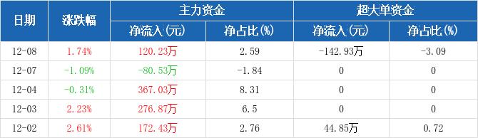 皖通高速:主力资金净流入120.23万元,净占比2.59%(12-08)图2